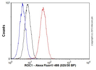 Flow Cytometry - Anti-RBX1 antibody [EPR6850(B)] (ab133565)