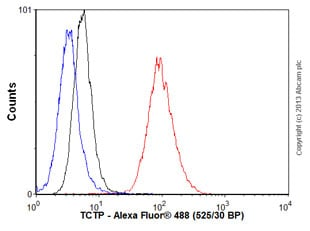 Flow Cytometry - Anti-TCTP antibody [EPR5540] (ab133568)