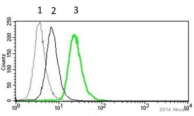 Flow Cytometry - Anti-IL-10 antibody [EPR1114] (ab133575)