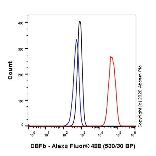 Flow Cytometry (Intracellular) - Anti-CBFb antibody [EPR6322] (ab133600)