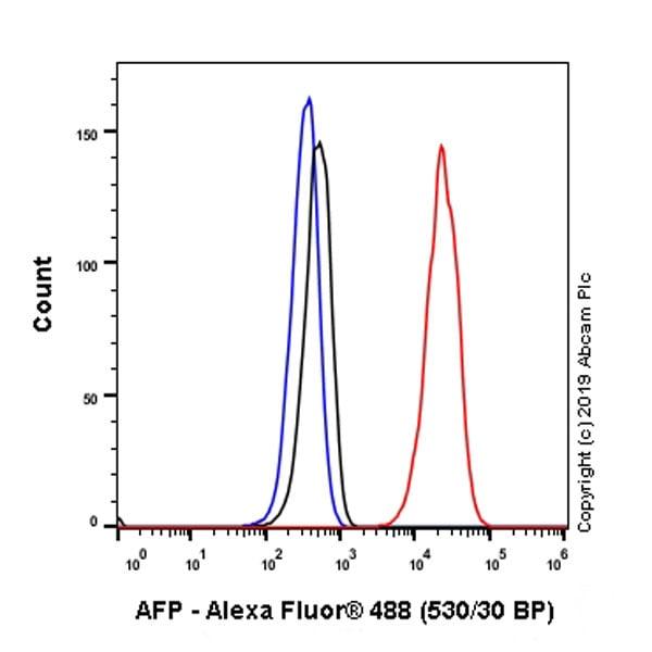 Flow Cytometry - Anti-alpha 1 Fetoprotein antibody [EPAFP61] (ab133617)