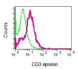Flow Cytometry - Anti-CD3 epsilon antibody [EPR5361(2)] (ab133628)