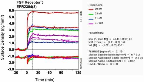OI-RD Scanning - Anti-FGFR3 antibody [EPR2304(3)] (ab133644)