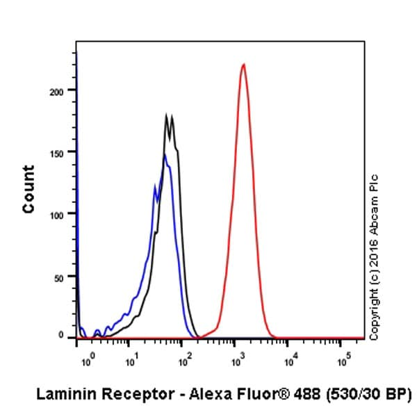 Flow Cytometry - Anti-67kDa Laminin Receptor antibody [EPR8469] (ab133645)