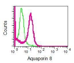 Flow Cytometry - Anti-AQP8 antibody [EPR8397] (ab133667)