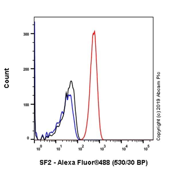 Flow Cytometry - Anti-SF2 antibody [EPR8240] (ab133689)