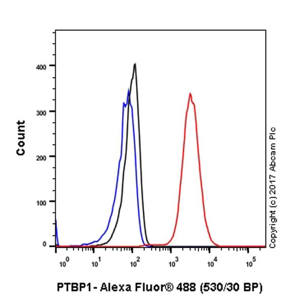 Flow Cytometry - Anti-PTBP1 antibody [EPR9048(B)] (ab133734)