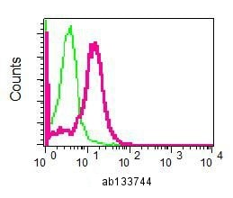 Flow Cytometry - Anti-ARIH2/TRIAD1 antibody [EPR7670] (ab133744)