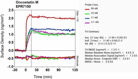 OI-RD Scanning - Anti-Oncostatin M/OSM antibody [EPR7150] (ab133748)