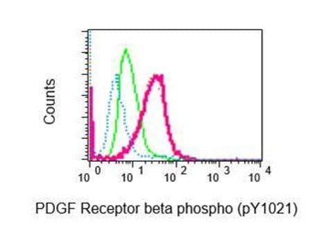Flow Cytometry (Intracellular) - Anti-PDGFR beta (phospho Y1021) antibody [EPR2476] (ab134048)