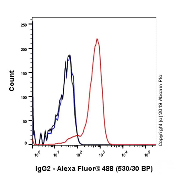 Flow Cytometry - Anti-IgG2 antibody [EPR4418] (ab134050)