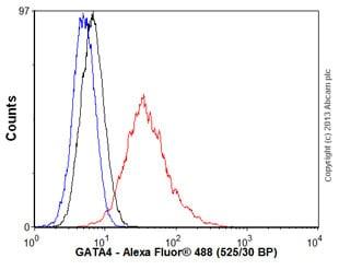 Flow Cytometry - Anti-GATA4 antibody [EPR4768] (ab134057)