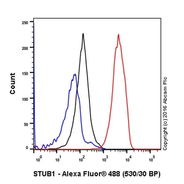 Flow Cytometry - Anti-STUB1/CHIP antibody [EPR4447] (ab134064)