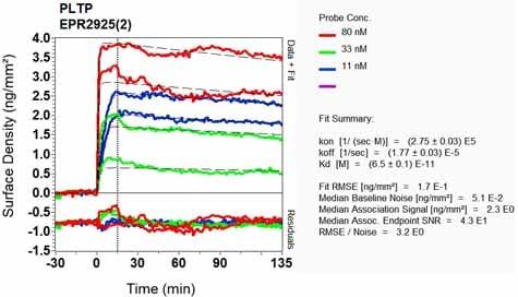 Other - Anti-PLTP antibody [EPR2925(2)] (ab134066)