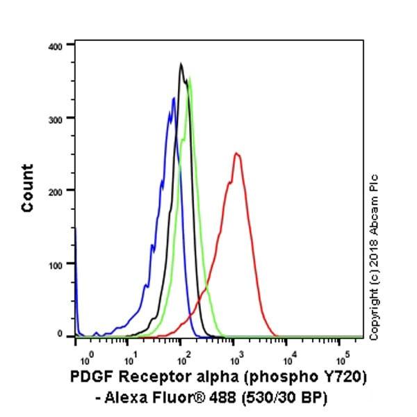 Flow Cytometry - Anti-PDGFR alpha (phospho Y720) antibody [EP2478] (ab134068)