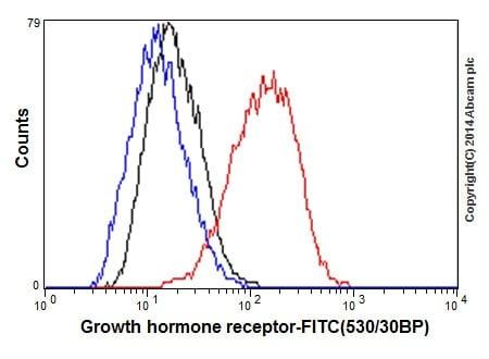 Flow Cytometry - Anti-Growth hormone receptor antibody [EPR5291(2)] (ab134078)