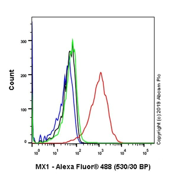 Flow Cytometry - Anti-SESN1 antibody [EPR1930(2)] (ab134091)