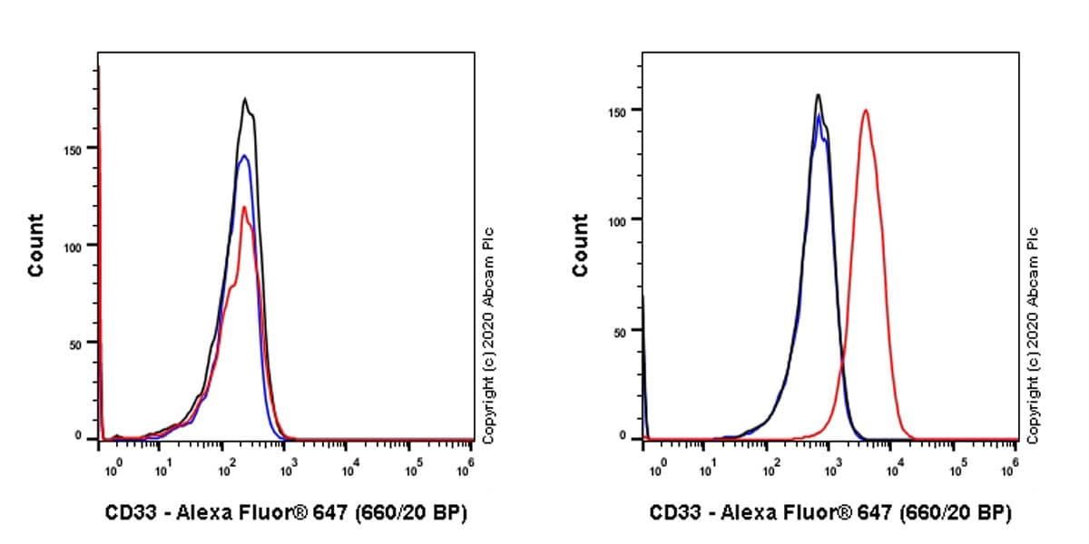 Flow Cytometry - Anti-CD33 antibody [EPR4423] (ab134115)