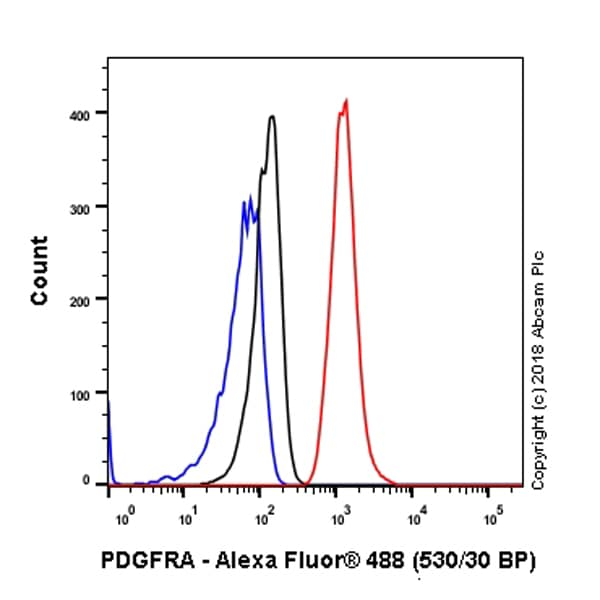 Flow Cytometry - Anti-PDGFR alpha antibody [EPR5480] (ab134123)