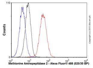 Flow Cytometry - Anti-Methionine Aminopeptidase 2/p67 antibody [EPR6887] (ab134124)