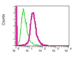 Flow Cytometry - Anti-cadherin 10 antibody [EPR5115] (ab134137)