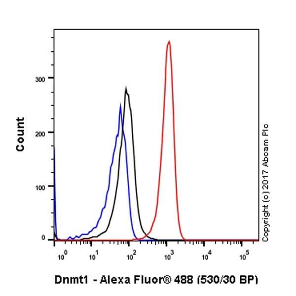 Flow Cytometry - Anti-Dnmt1 antibody [EPR3521(2)] (ab134148)