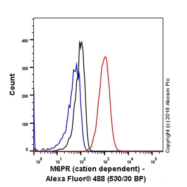 Flow Cytometry - Anti-M6PR (cation dependent) antibody [EPR7691] (ab134153)