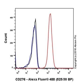 Flow Cytometry - Anti-CD276 antibody [EPNCIR122] (ab134161)