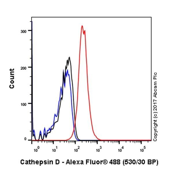 Flow Cytometry - Anti-Cathepsin D antibody [EPR3054] (ab134169)
