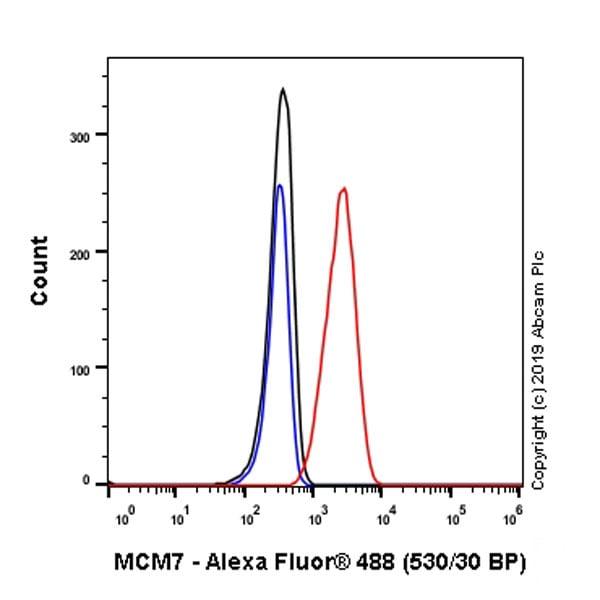 Flow Cytometry - Anti-MCM7/PRL antibody [EPR1973Y] (ab134194)