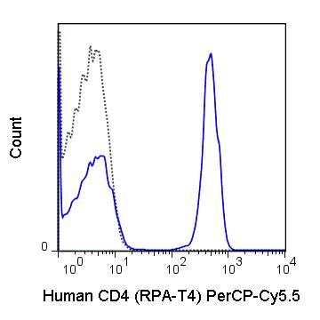 Flow Cytometry - PerCP/Cy5.5® Anti-CD4 antibody [RPA-T4] (ab134355)