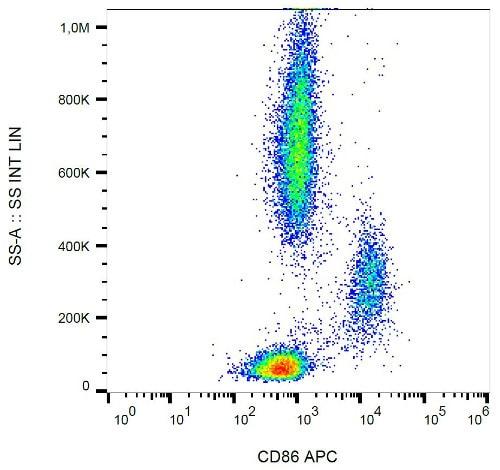 Flow Cytometry - Anti-CD86 antibody [BU63], prediluted (Allophycocyanin) (ab134385)