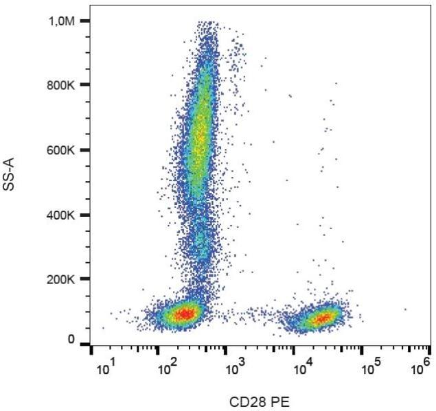 Flow Cytometry - PE Anti-CD28 antibody [CD28.2], prediluted (ab134418)
