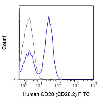 Flow Cytometry - FITC Anti-CD28 antibody [CD28.2] (ab134472)
