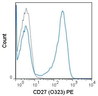Flow Cytometry - Anti-CD27 antibody [O323] (Phycoerythrin) (ab134495)