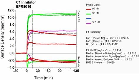 Other - Anti-SERPING1 antibody [EPR8016] (ab134915)