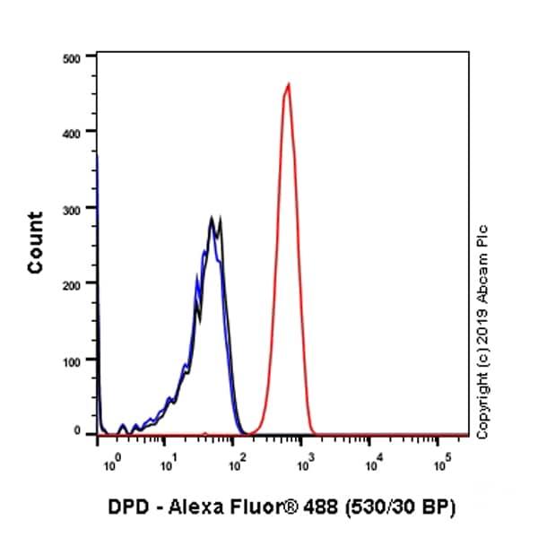 Flow Cytometry - Anti-DPD antibody [EPR8811] (ab134922)