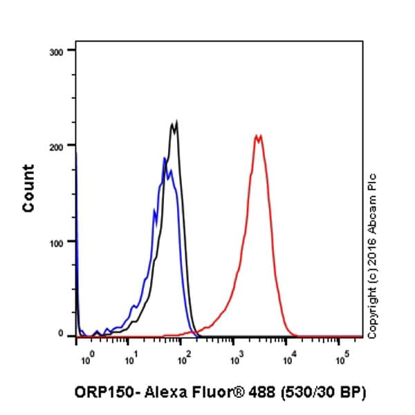 Flow Cytometry - Anti-ORP150 antibody [EP5891] (ab134944)