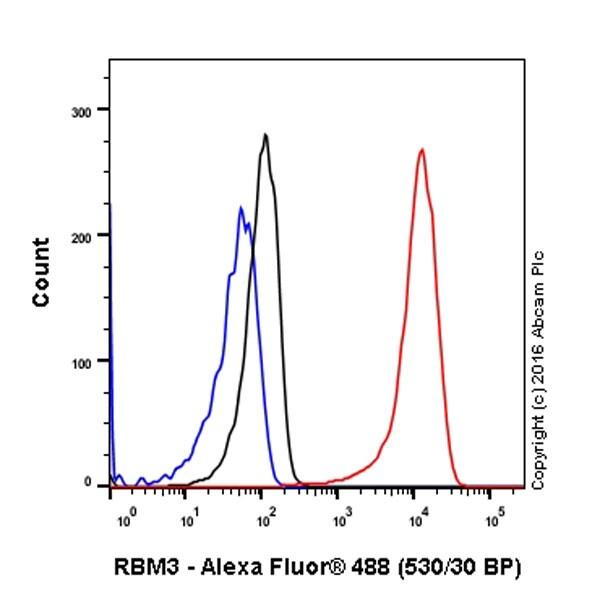 Flow Cytometry - Anti-RBM3 antibody [EPR6061(2)] (ab134946)