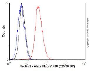 Flow Cytometry - Anti-Nectin 2 antibody [EPR6717] (ab135246)