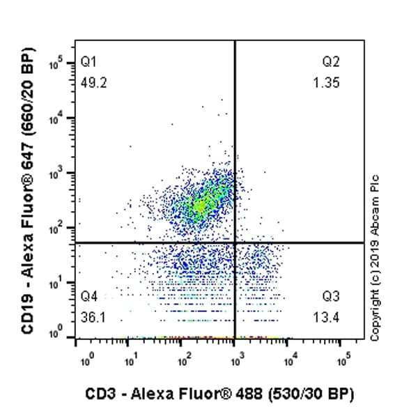 Flow Cytometry - Anti-CD3 antibody [SP162] (ab135372)