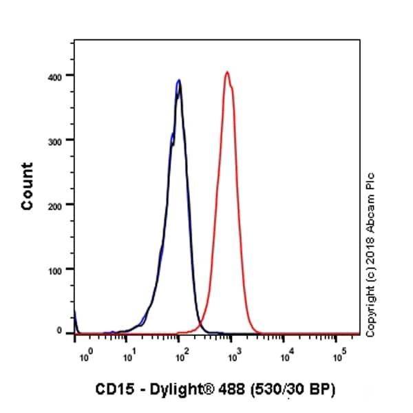 Flow Cytometry - Anti-CD15 antibody [SP159] (ab135377)