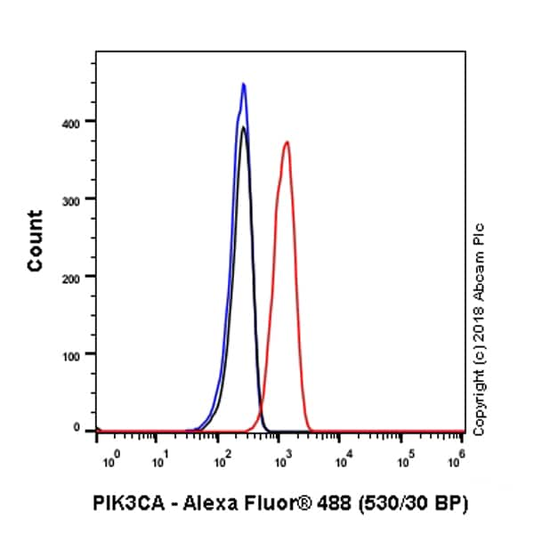 Flow Cytometry - Anti-PI 3 Kinase catalytic subunit alpha/PIK3CA antibody [SP139] (ab135384)