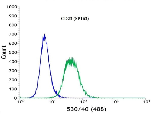 Flow Cytometry - Anti-CD23 antibody [SP163] (ab135386)