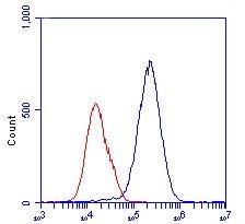 Flow Cytometry - Anti-Lactate Dehydrogenase antibody [98A-1F9BB1] (ab135396)
