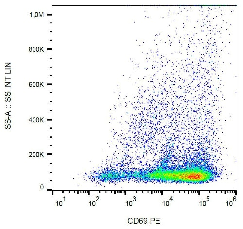 Flow Cytometry - Anti-CD69 antibody [FN50], prediluted (Phycoerythrin) (ab135932)