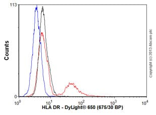 Flow Cytometry - Anti-HLA-DR antibody [L243] (ab136320)