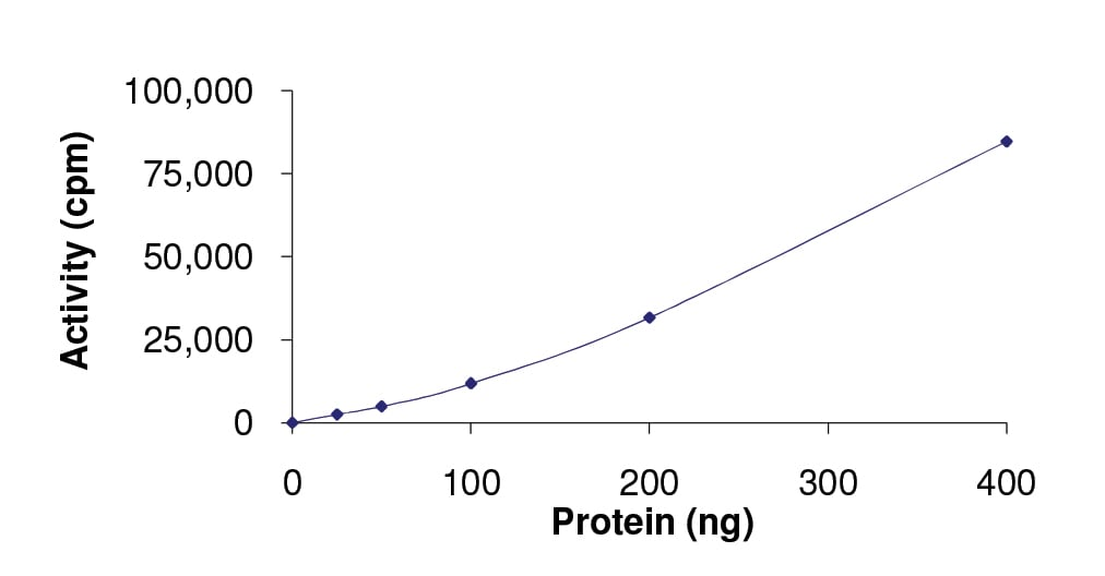 Functional Studies - Recombinant human ABL1 (G250E) protein (ab136358)