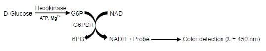 Assay Procedure