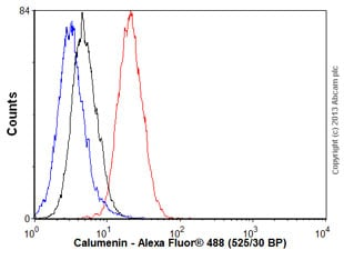 Flow Cytometry - Anti-Calumenin antibody [EPR9075] (ab137019)